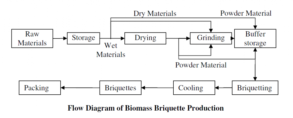 biomass briquette apps