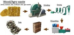 wood dust briquetting machine